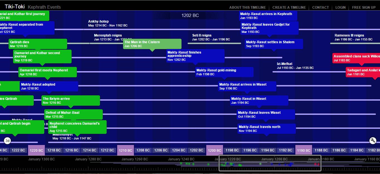 Kephrath events - timeline only